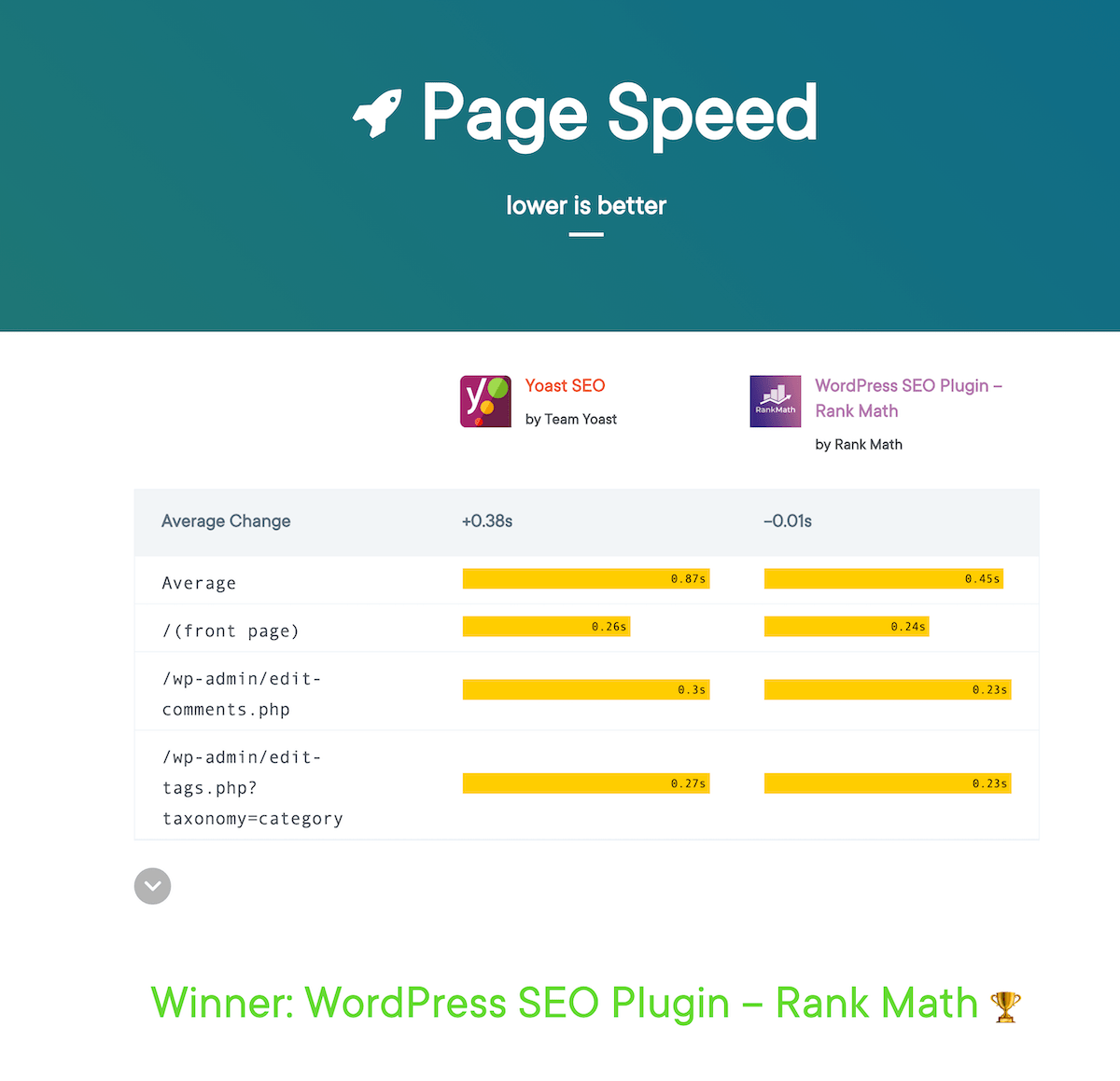 page-speed-WP-hive