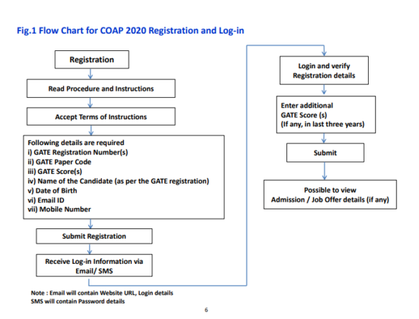 COAP Registration and Login Flow Chart