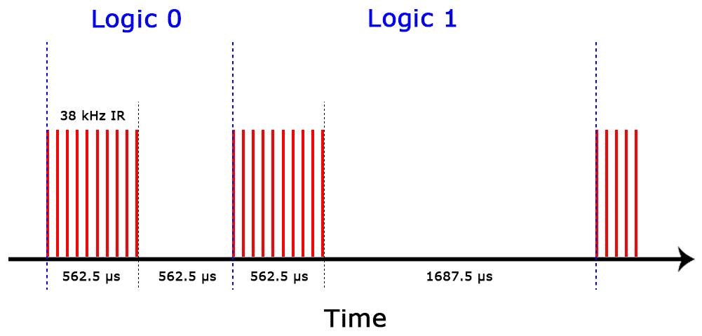 Arduino IR Remote Receiver Tutorial - NEC Protocol