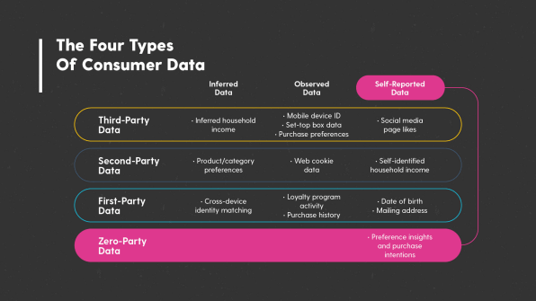 zero-party data | VDO.AI