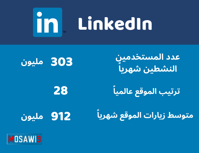LinkedIn free traffic - الترافيك المجاني من منصة LinkedIn