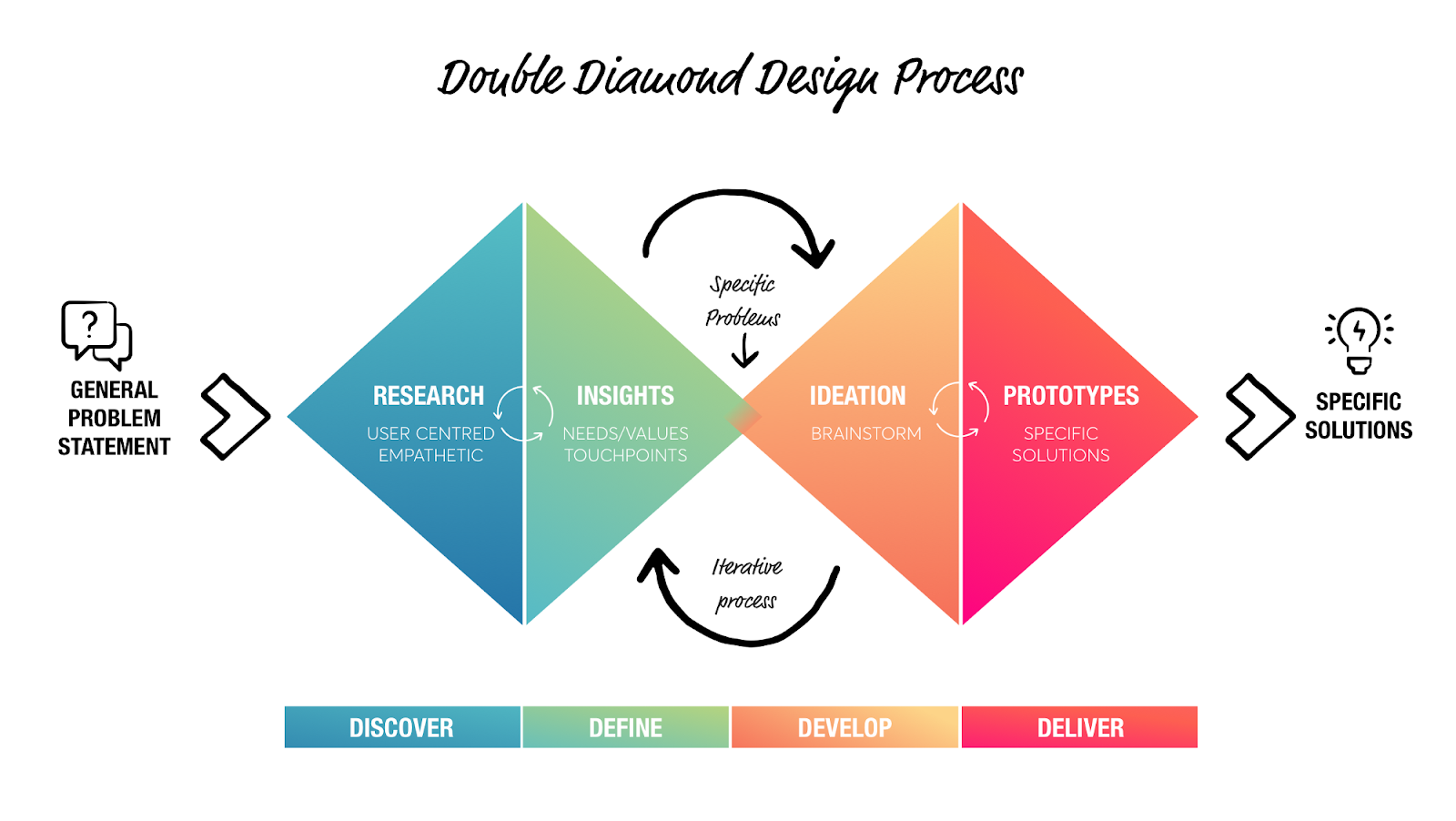The Lean UX double diamond process includes discover, define, develop, and deliver steps.