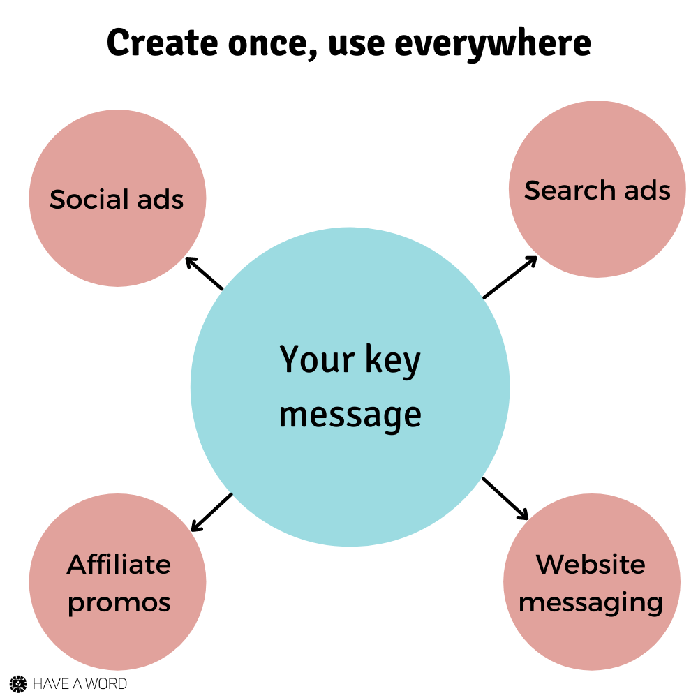 Repurpose content and messaging for greater gains