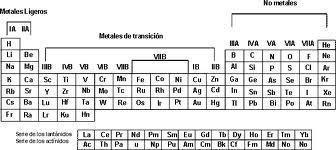 Taller 2 tabla peridicac consulte las propiedades de metales y no metales y elabore un cuadro comparativo estableciendo sus diferencias propiedades peridicas urtaz Choice Image