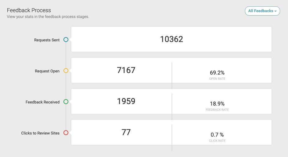 Screenshot of GatherUp feedback process chart