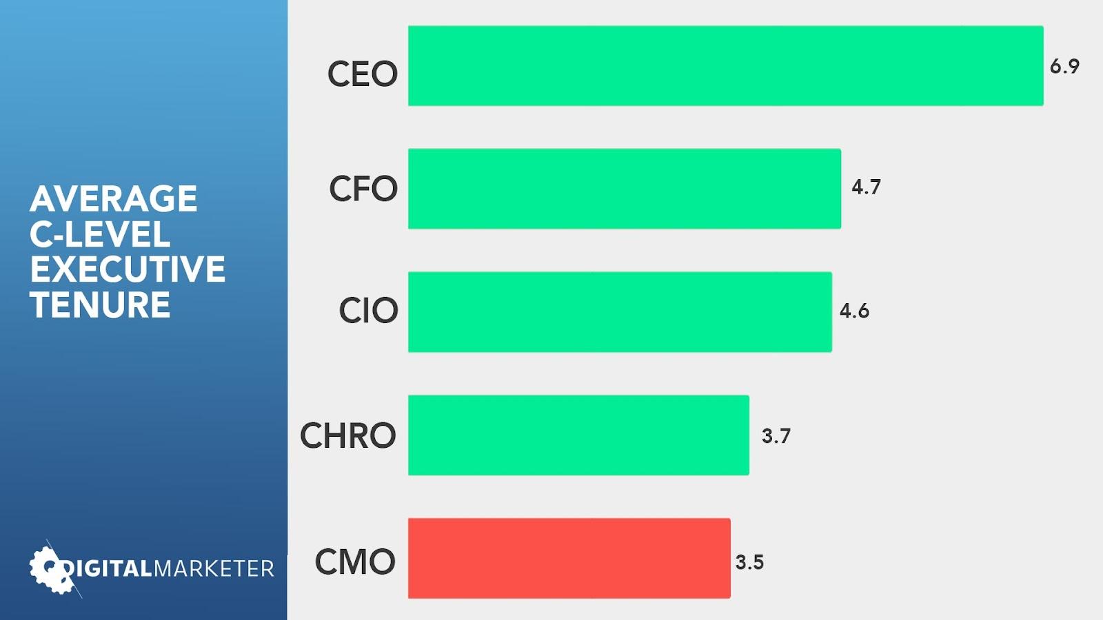 average c-level executive tenure graph