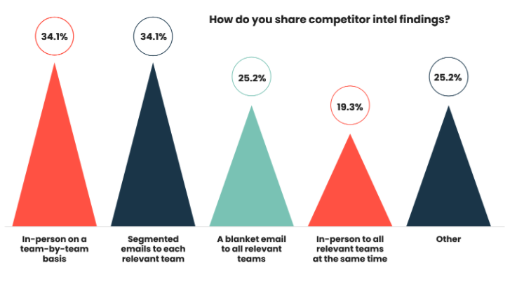 Competitor intel is mostly shared in-person on a team-by-team basis.