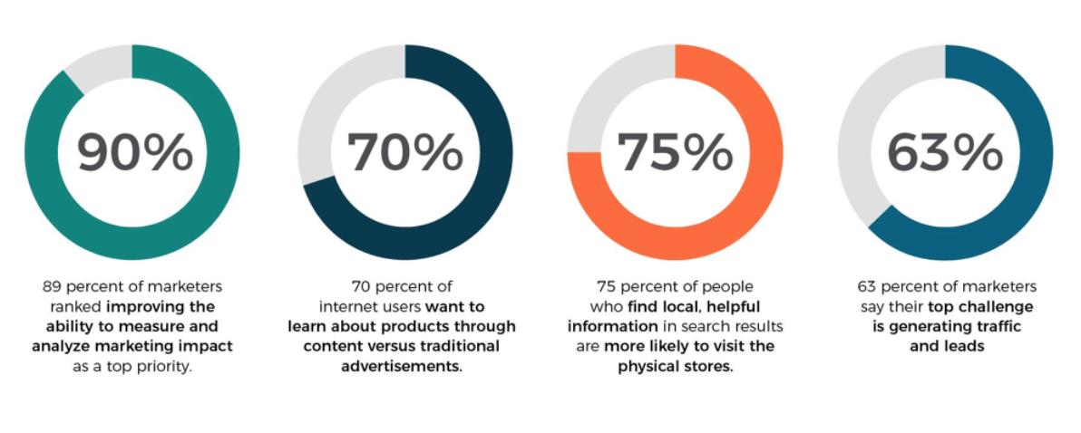 La génération de leads BtoB avec du marketing de contenu