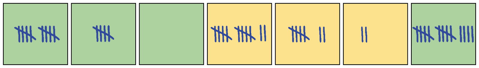 First, a green square with 2 sets of 5 tally marks. Next, a green square with 1 set of 5 tally marks. Then, an empty green square. Next, a yellow square with 2 sets of 5 tally marks + 2 singles. Next, a yellow square with 1 set of 5 tally marks + 2 singles. Then, a yellow square with 2 single tally marks. Last, a green square with 2 sets of 5 tally marks + 4 singles.