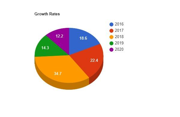 C:\Users\Prism Infotech\Desktop\Growth Rates (2).jpg