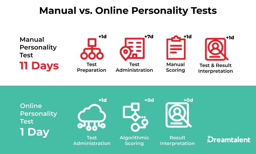 Comparing the time required to perform manual personality tests (pen and paper) and online personality tests. Manual personality tests take a total of 11 days: 1 day of test preparation, 7 days of test administration, 1 day of manual scoring, and 1 day of test and result interpretation. Online personality tests (such as Dreamtalent) take a total of 1 day: 1 day of test administration, instant algorithmic scoring, and instant result interpretation.