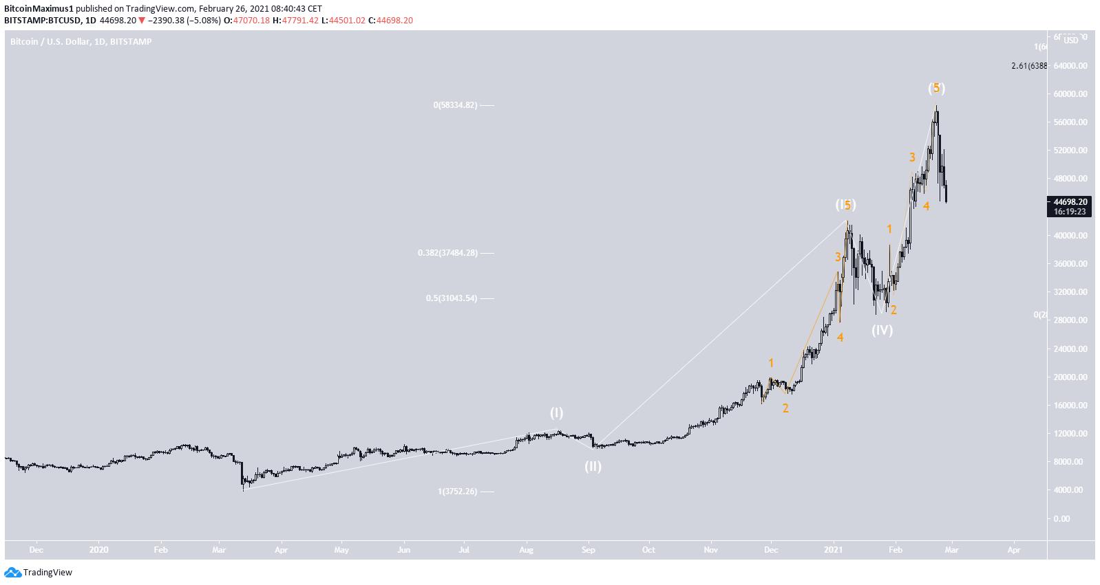 Bitcoin Preis Wellenanalyse 2
