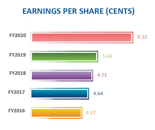 Sheng Siong Stock Analysis, Earnings Per Share Chart