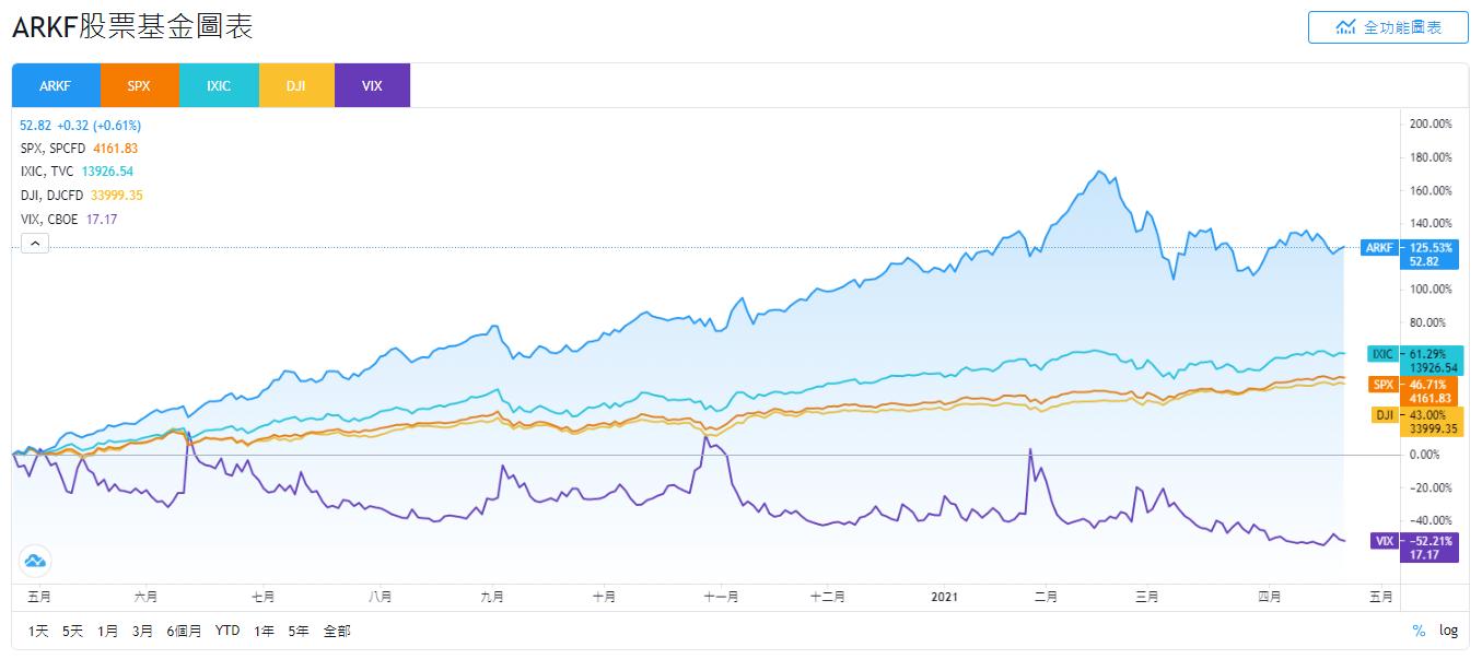 ARKF股價和SPX、IXIC、DJI和VIX走勢比較