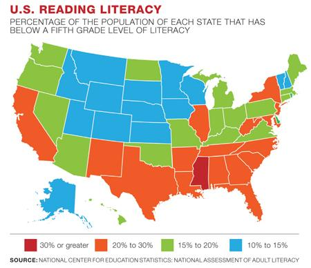 National Center for Educational Statistics, one in five or 21% of adults in the United States have low literacy skills.
