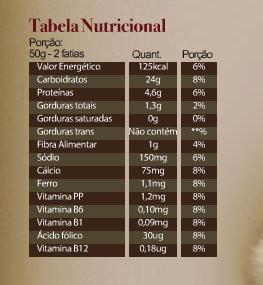 tabela-nutricao, nutricional, pao, tradicional, contagem de carboidratos, diabetes