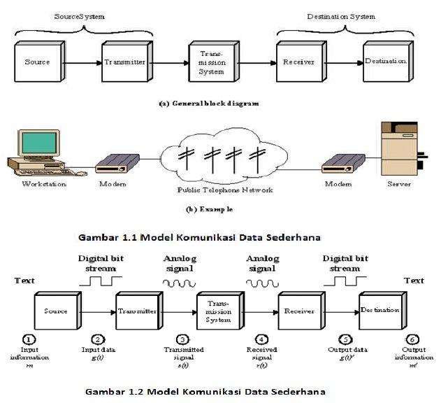 Makalah kelompok 1 jaringan komputer destination tujuan menerima data yang dihasilkan oleh receiver ccuart Images