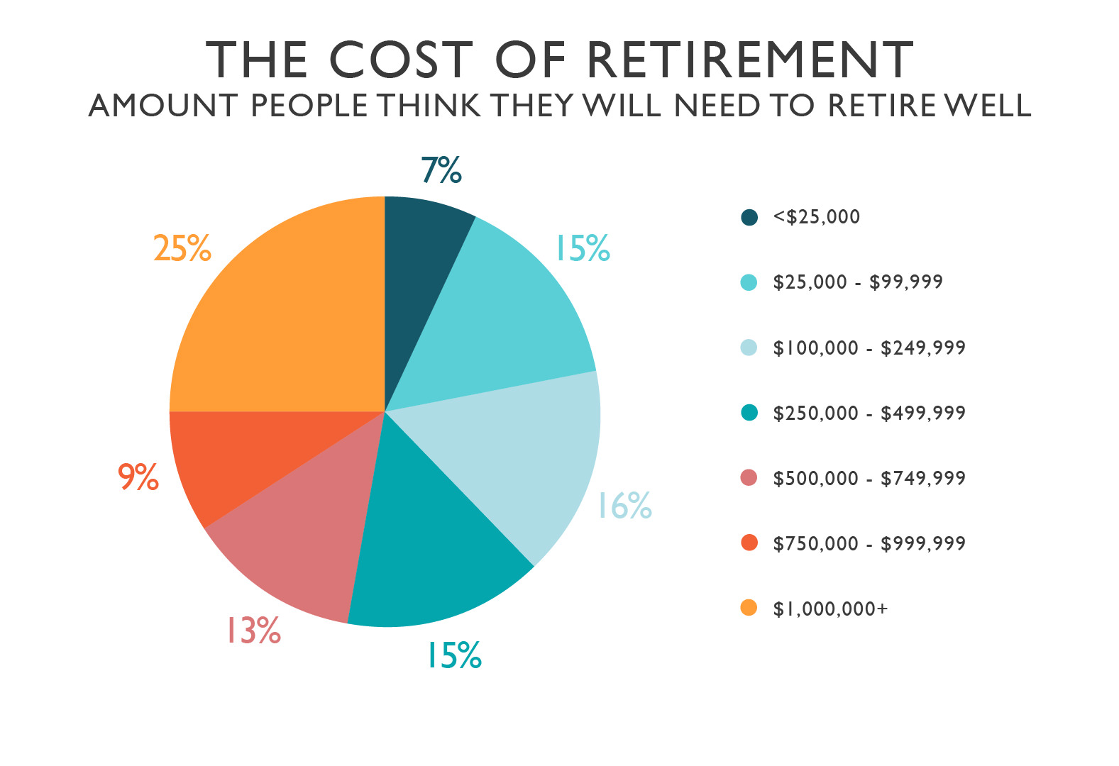 The amount of money people think they will need to retire