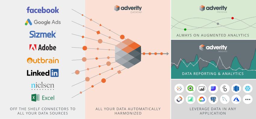 Adverity - Diversos serviços para tratar o dado