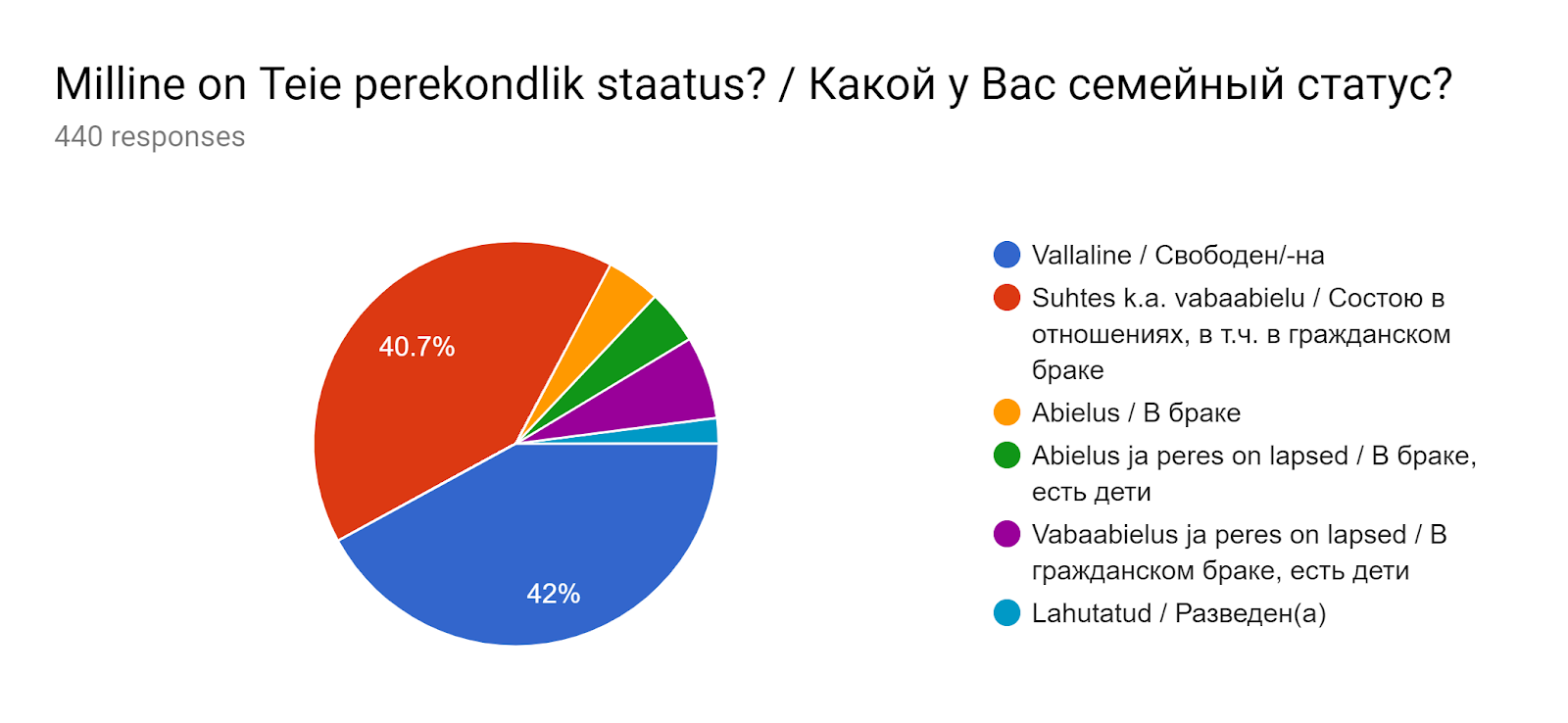 Forms response chart. Question title: Milline on Teie perekondlik staatus? / Какой у Вас семейный статус?. Number of responses: 440 responses.
