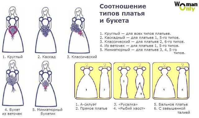 Соотношение типов платья и букета
