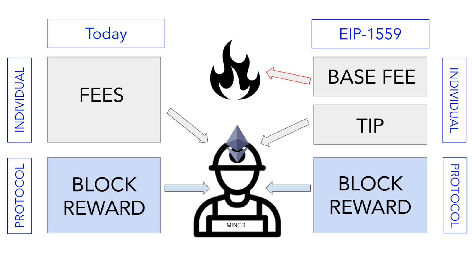 Blog EIP-1559