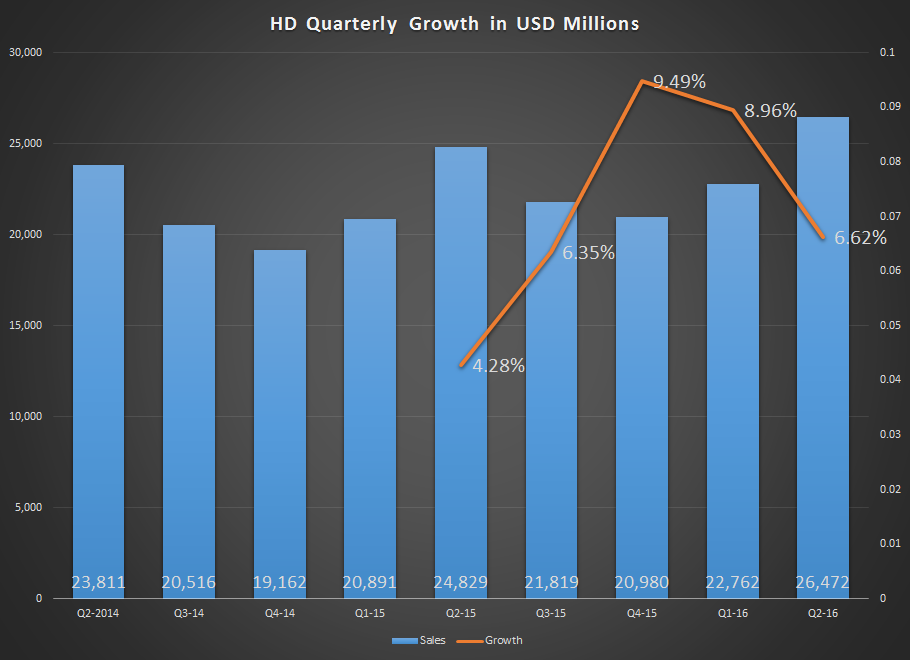 Dividend Alert Of Home Depot Inc (NYSE:HD)