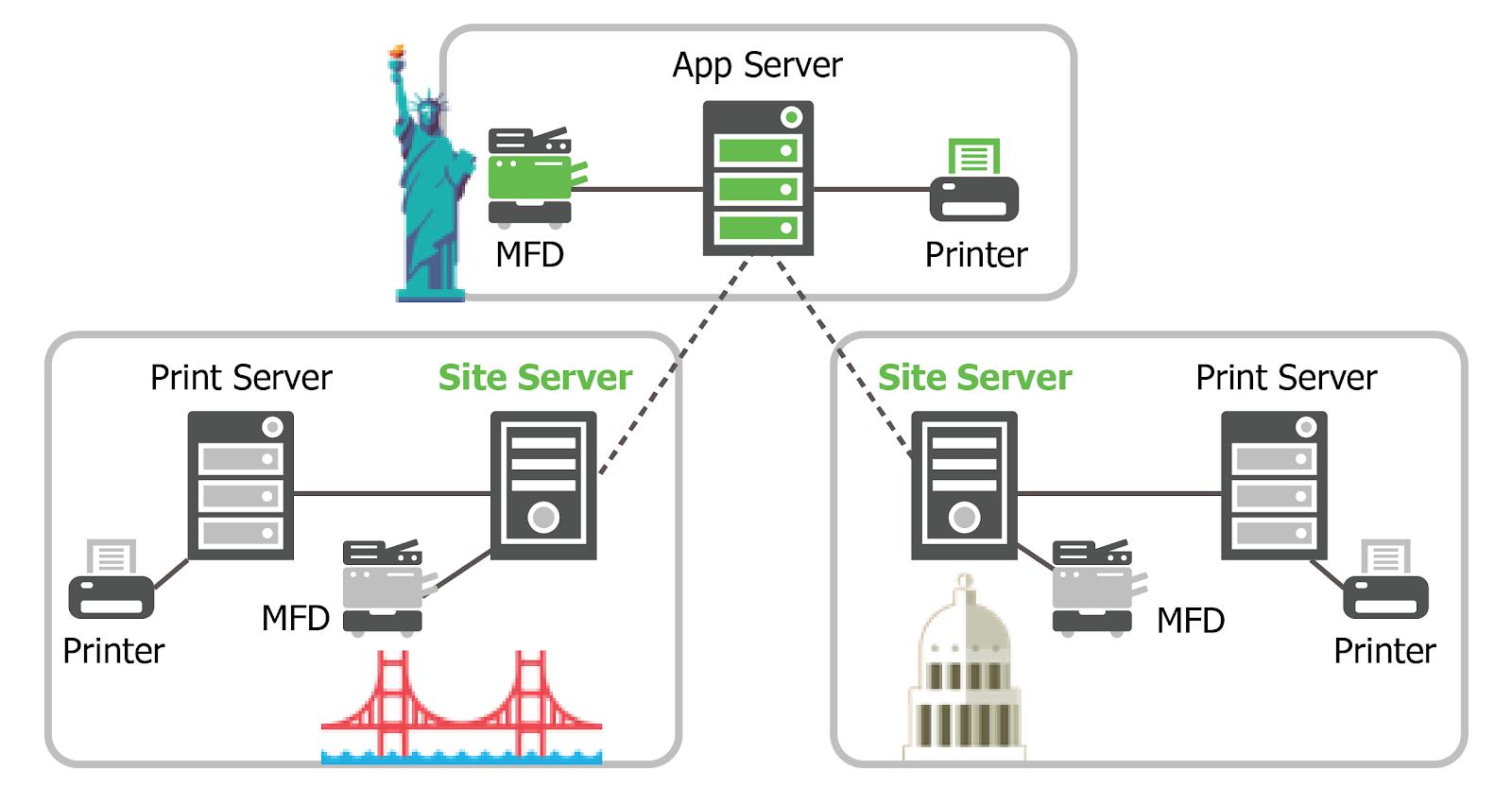SiteServer-MultiSiteMultiServer
