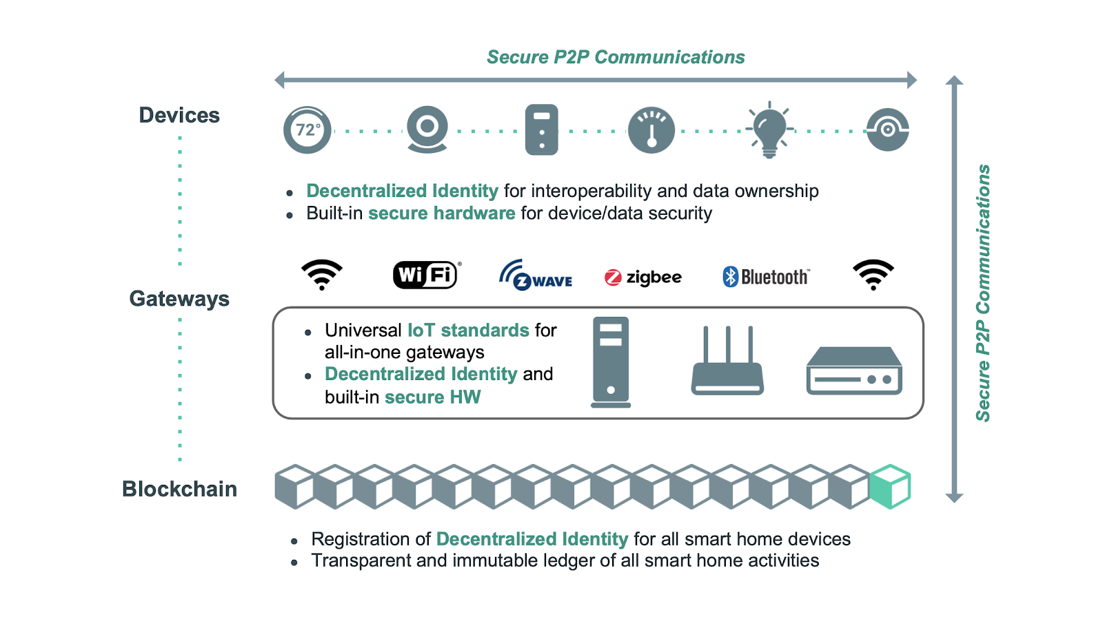 Future of secure smart homes