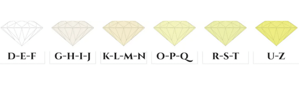 White and Yellow Diamond color grading chart.