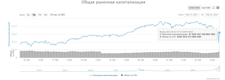 Капитализация криптовалютного рынка.
