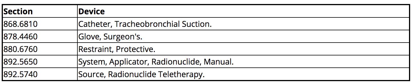 21-cfr-part-820-subpart-c-chart