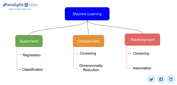Machine learning algorithms divided into three main categories, supervised, unsupervised and reinforcement learning. Analytics Steps