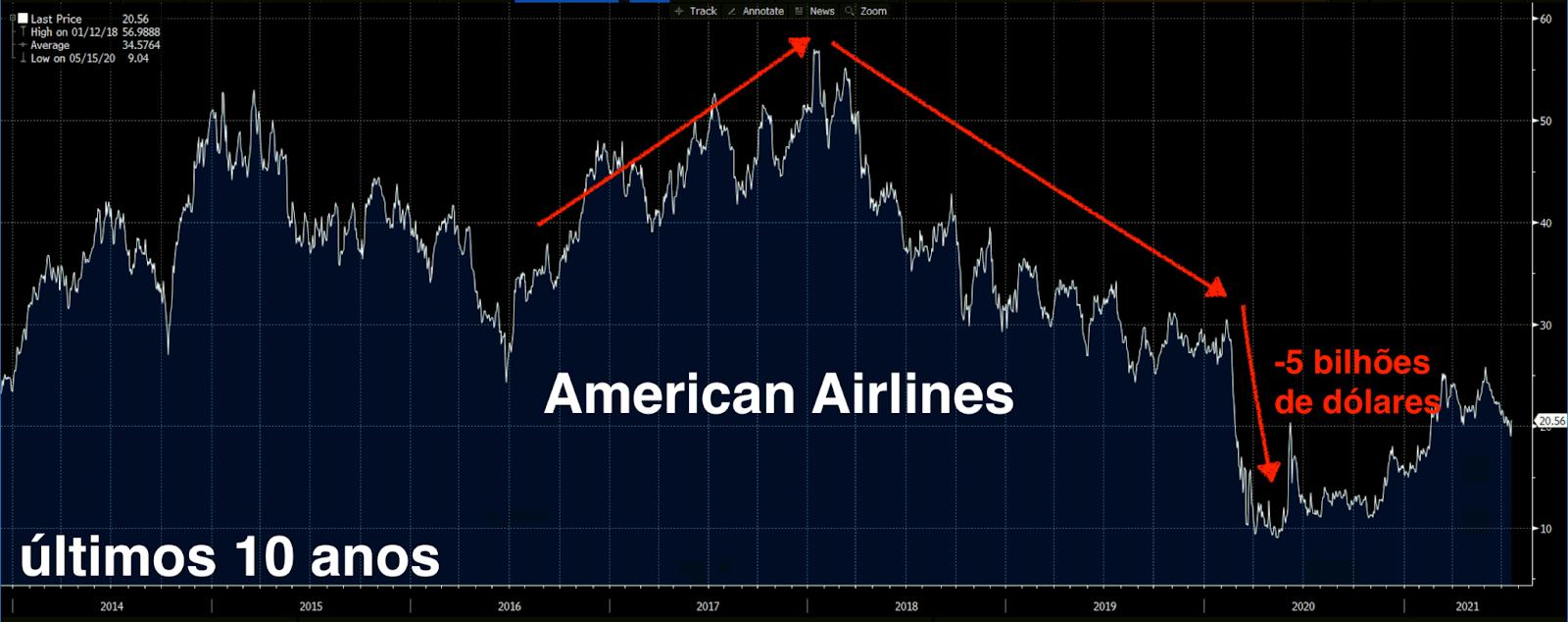 Desempenho de American Airlines nos últimos 10 anos.