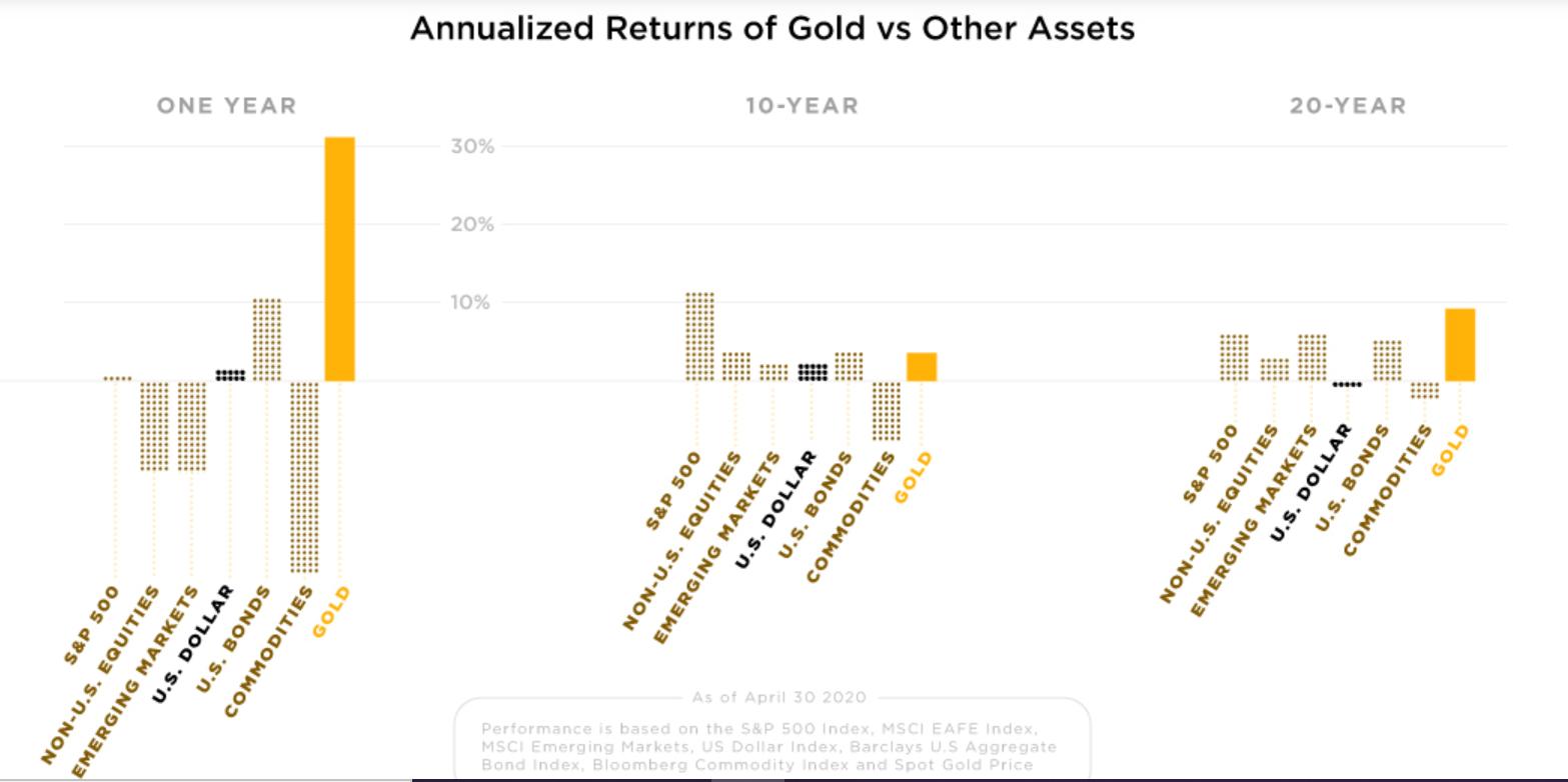 les rendements annuels de l'or par rapport à d'autres actifs