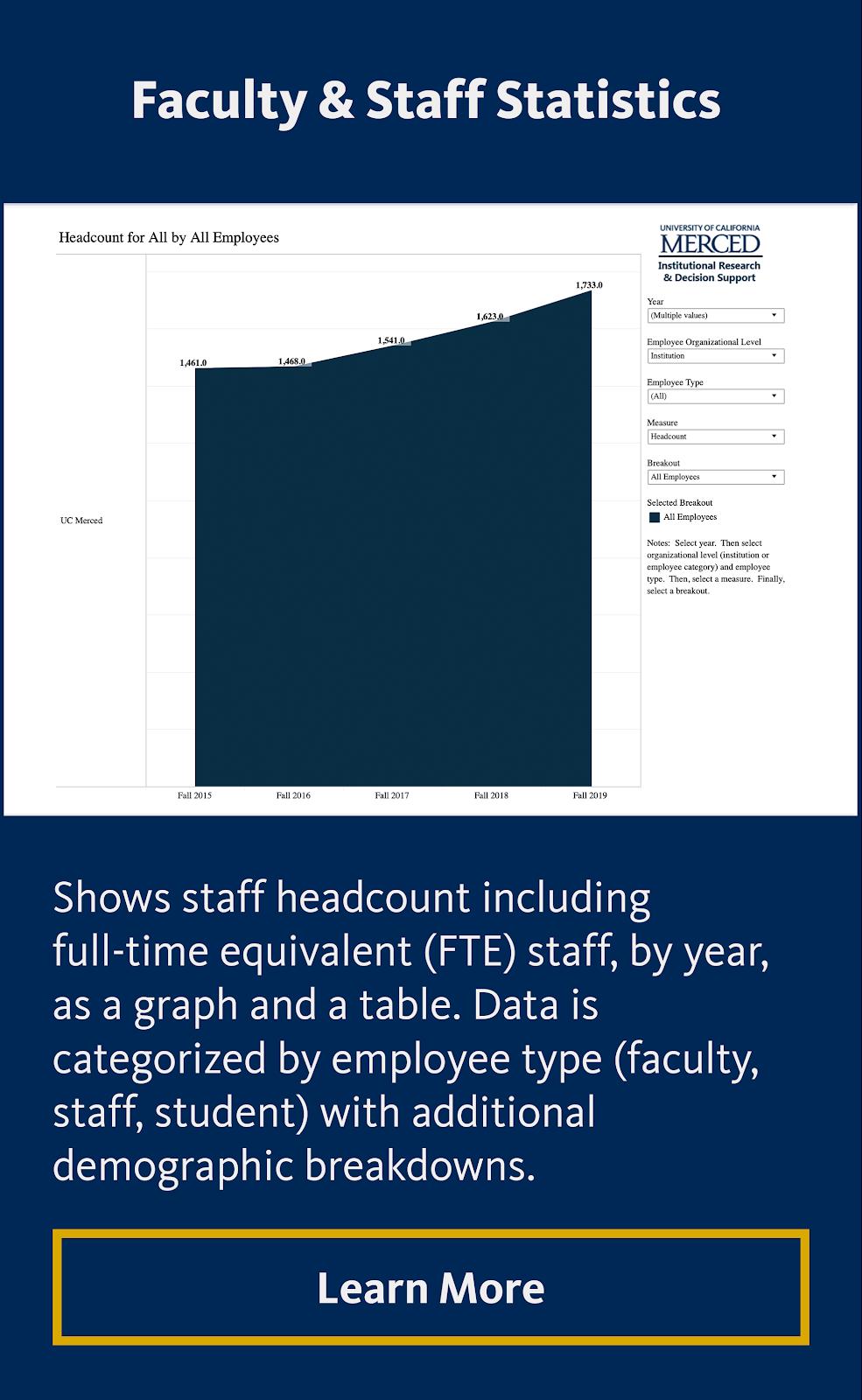 Faculty & Staff Statistics Interactive Data