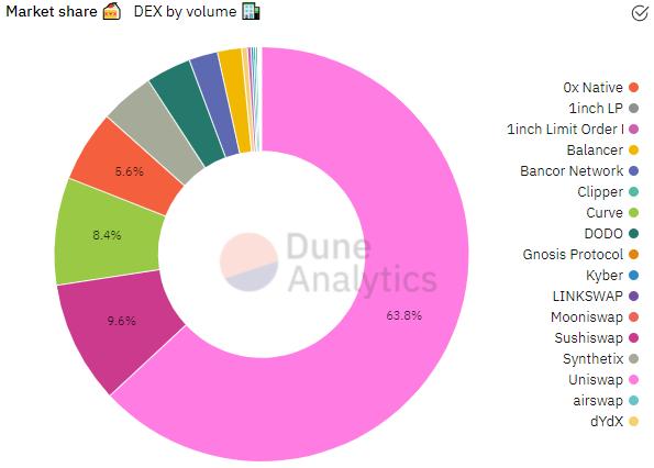 Source: Dune Analytics