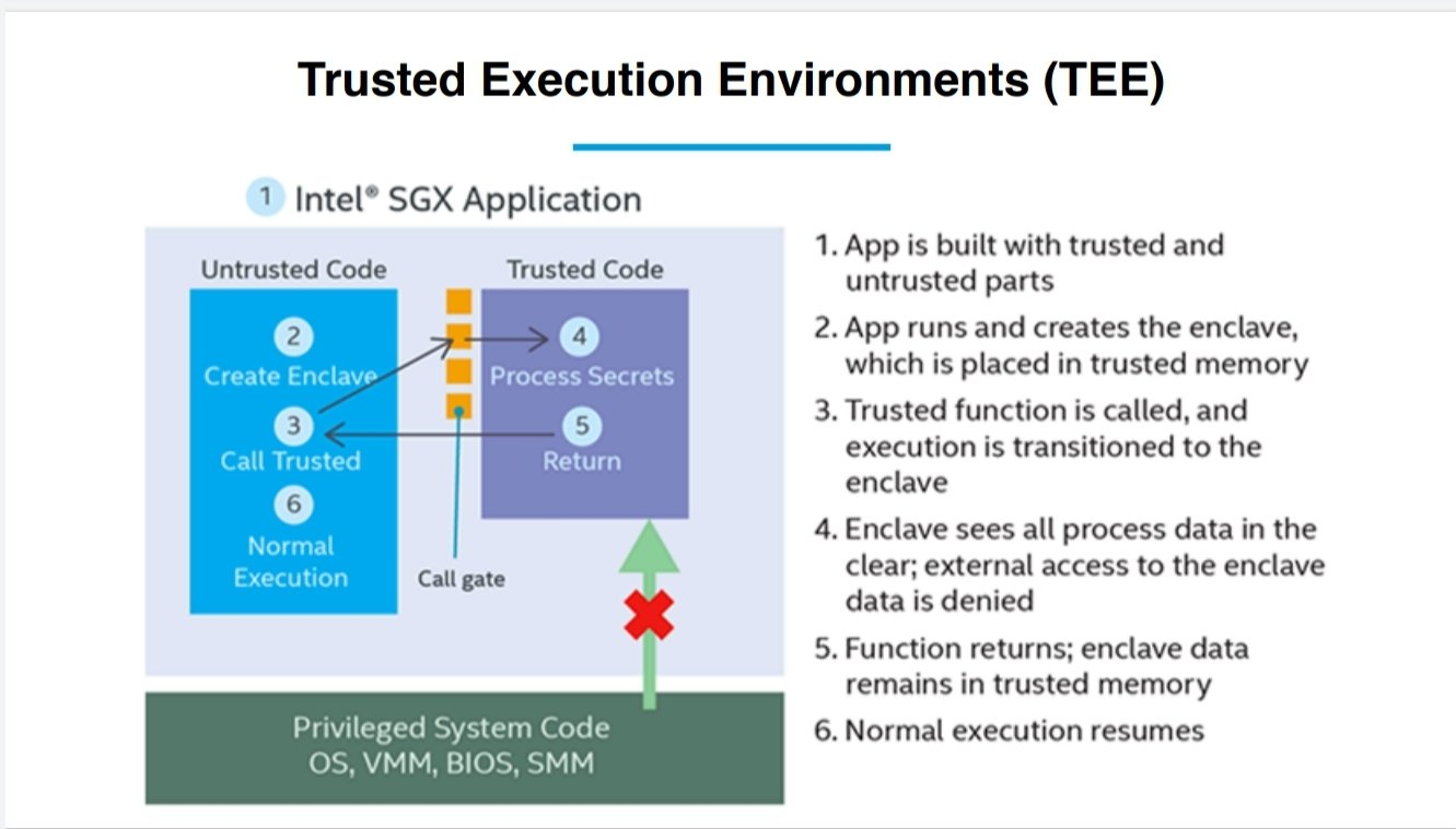 The basic architecture of how a trusted execution environment works (TEE)