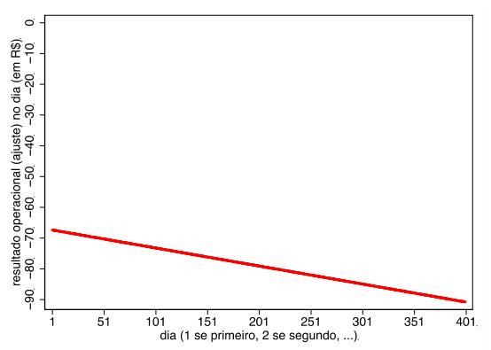 Resultado operacional ao longo do tempo no day trade