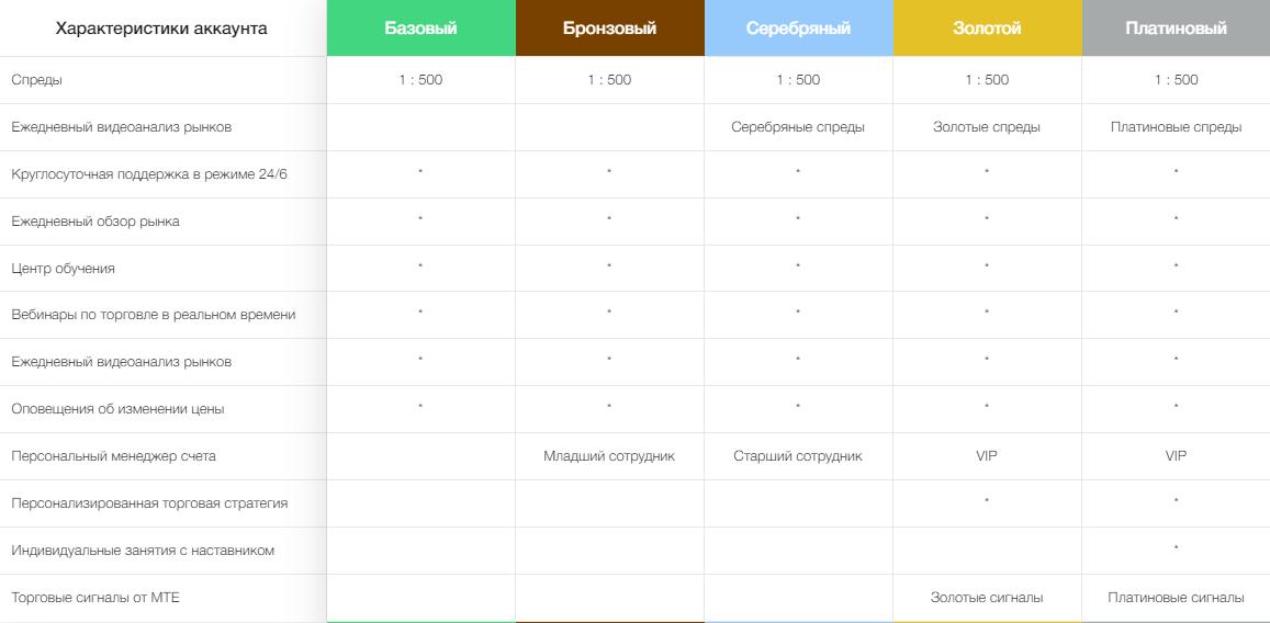 Достоверная информация о LV Grow Markets: обзор сервиса и отзывы пользователей