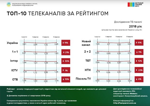 Нацсовет, ИТК, телесмотрение, рейтинги телеканалов