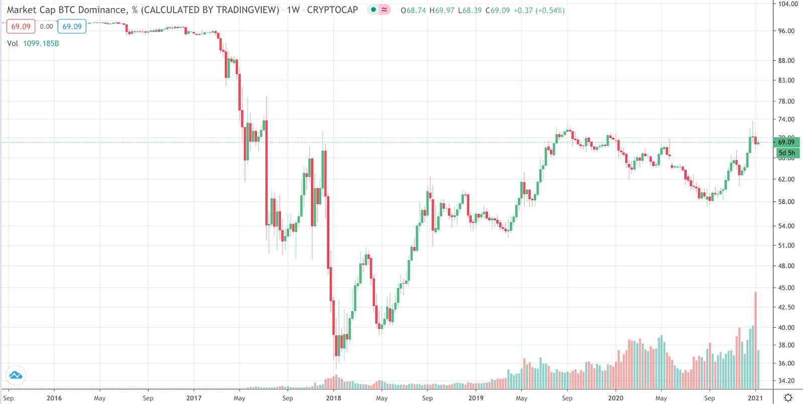 Cryptocurrency veidi - Ieguldīt