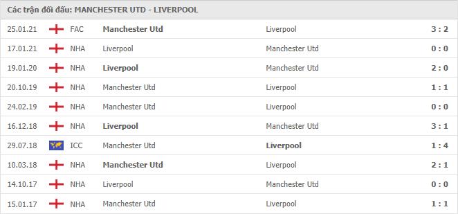 10 cuộc đối đầu gần nhất giữa Manchester United vs Liverpool