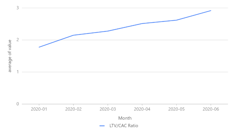 acho_visual_panel_ltv_cac_ratio_by_month