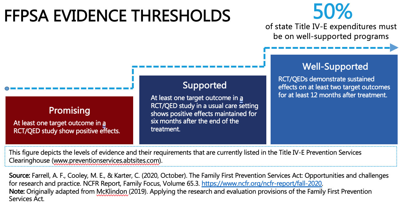 FFPSA Evidence Thresholds diagram