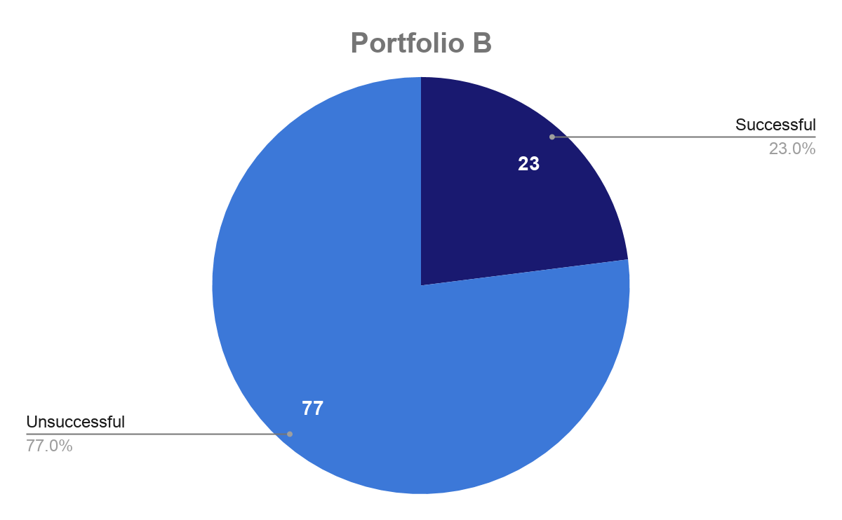 Portfolio A - 100 companies that are not being built by successful entrepreneurs