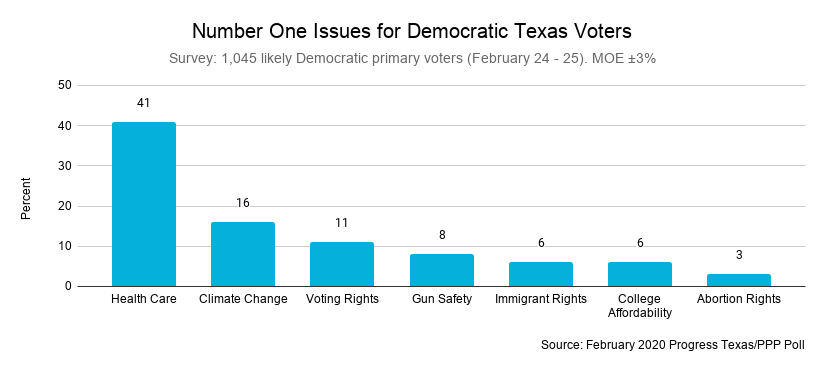 Poll Results The Texas 2020 Democratic Primary With And Without Bloomberg Progress Texas