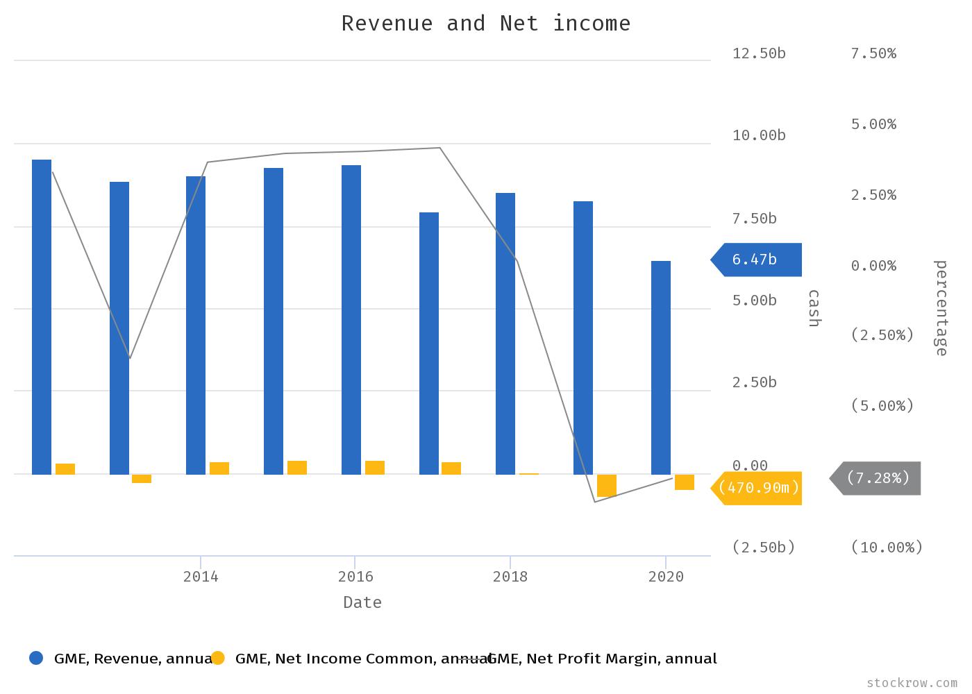 GameStop Stock Revenue And Net Income Trend