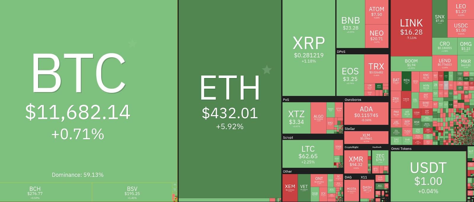 gráfico com as principais moedas e suas valorizações