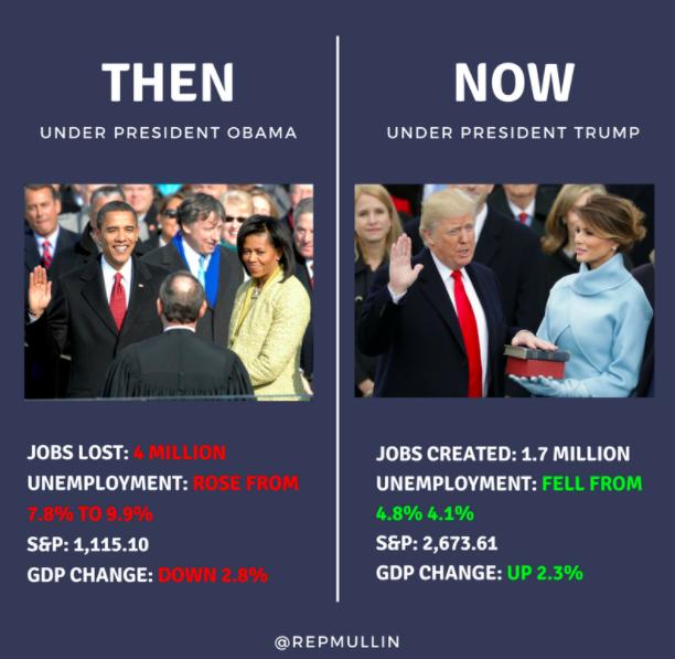 Facebook Meme From Ok House Member Distorts Obamas Economic Record